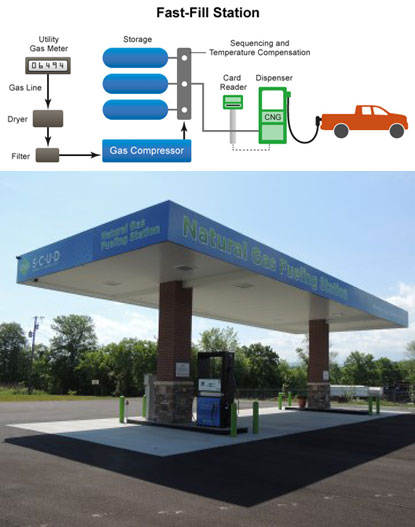 Sevier County Utility District Fast-Fill Station